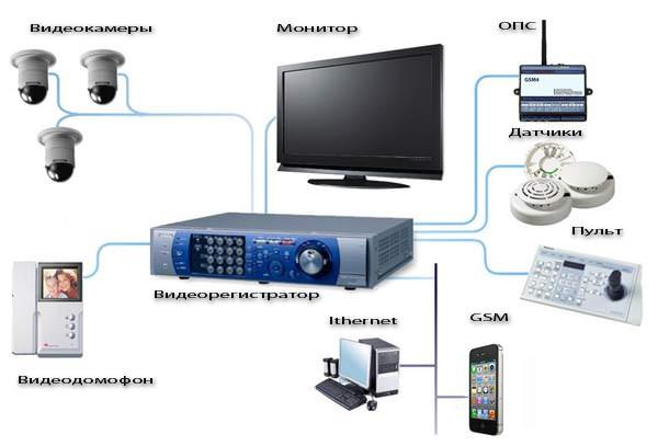 Видеонаблюдение для дома или дачи - своими руками. -…