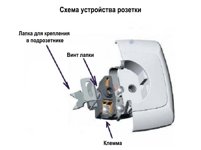Конструкция в разрезе